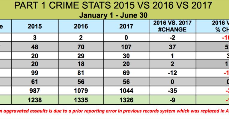 Loudoun County Crime Statistics
